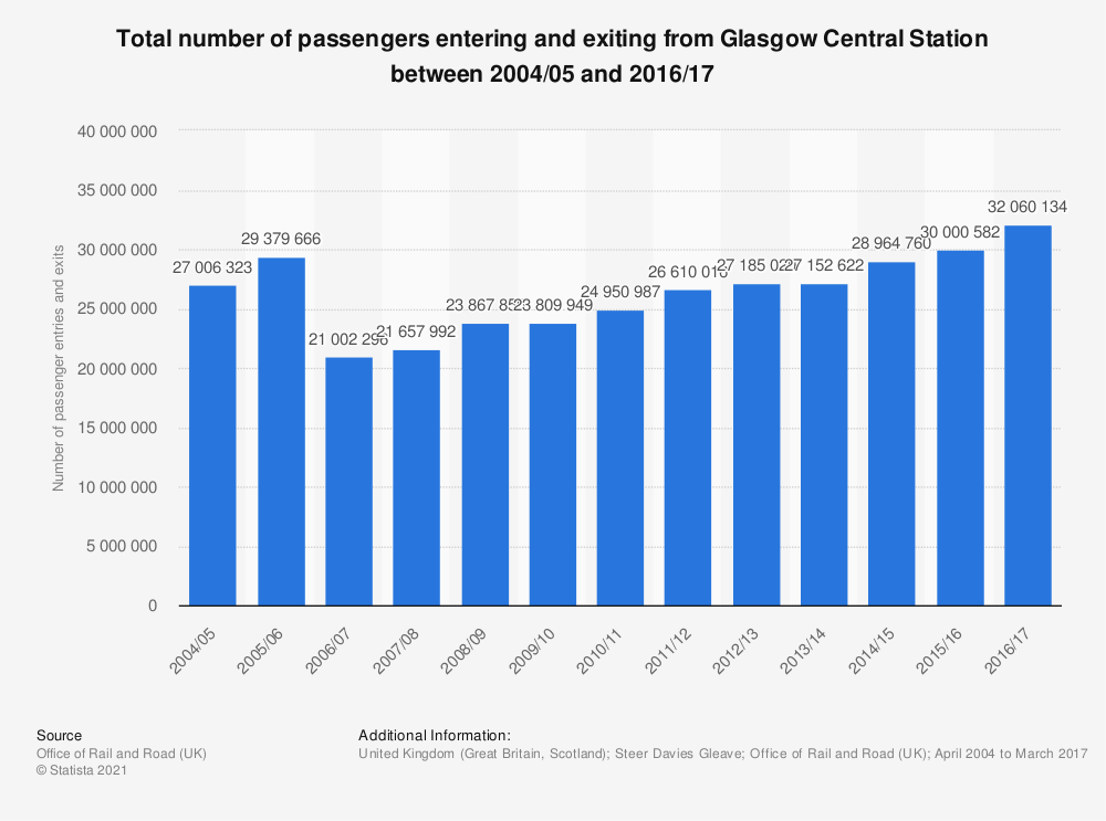 Statistic: Total number of passengers entering and exiting from Glasgow Central Station between 2004/05 and 2016/17 | Statista