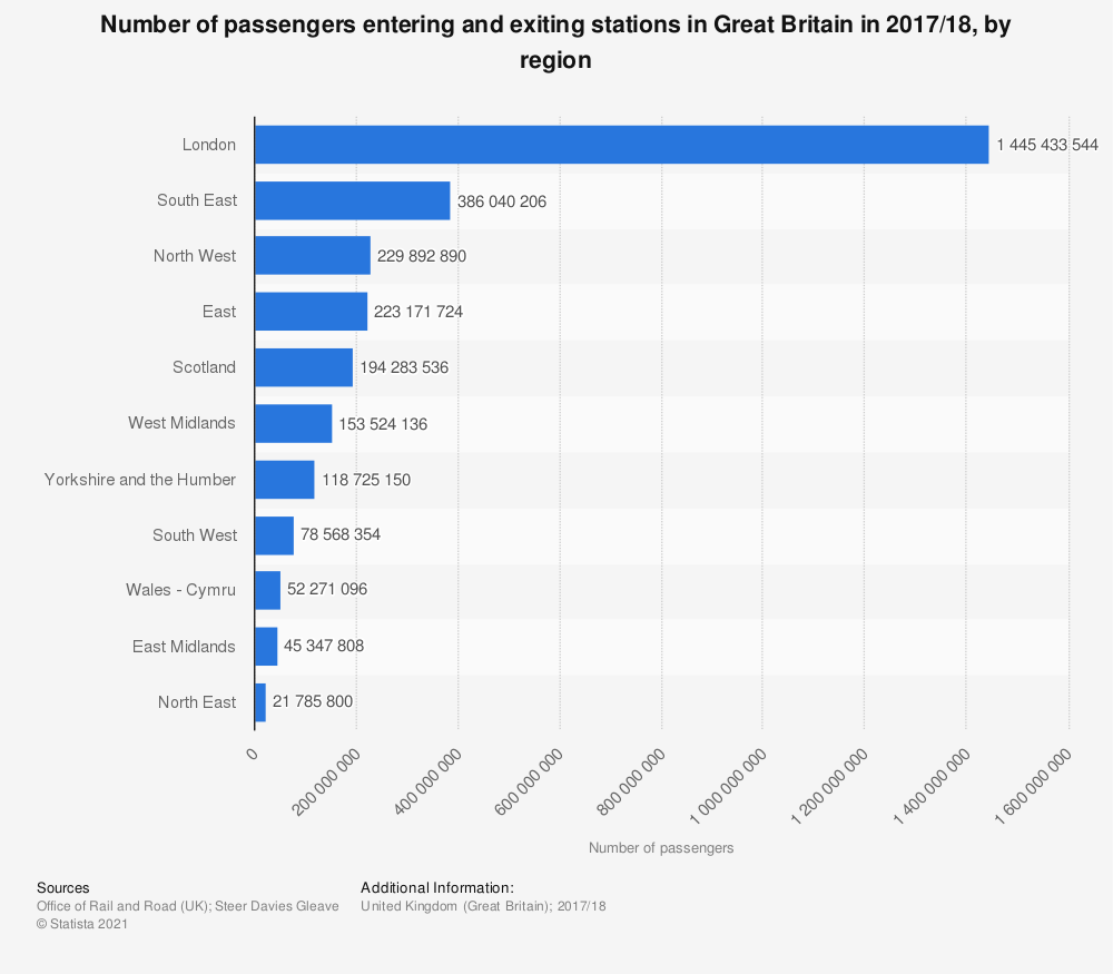 Statistic: Number of passengers entering and exiting stations in Great Britain in 2017/18, by region | Statista