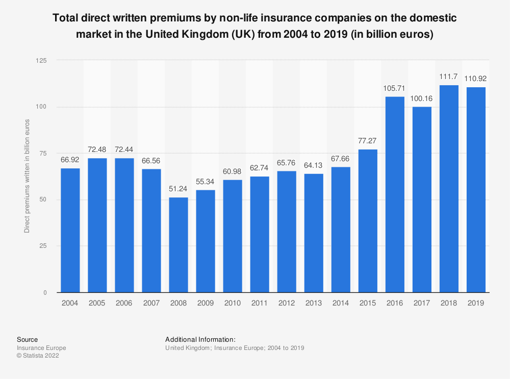 Statistic: Total direct written premiums by non-life* insurance companies on the domestic market in the United Kingdom (UK) from 2004 to 2018 (in million euros) | Statista