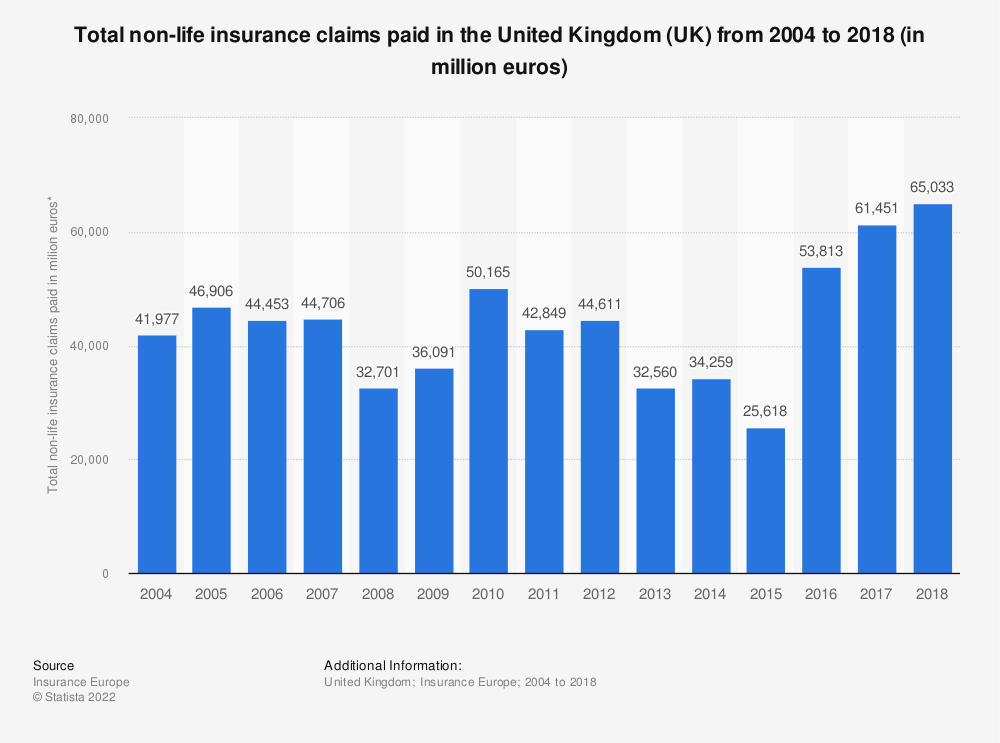 Statistic: Total non-life insurance claims paid in the United Kingdom (UK) from 2004 to 2018 (in million euros) | Statista