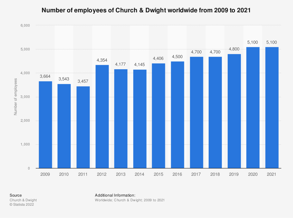 Statistic: Number of employees of Church & Dwight worldwide from 2009 to 2020 | Statista