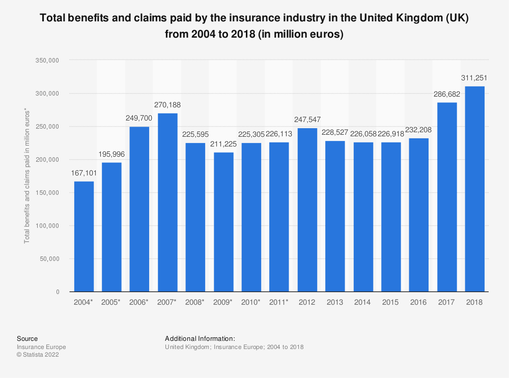 Statistic: Total benefits and claims paid by the insurance industry in the United Kingdom (UK) from 2004 to 2017 (in million euros) | Statista