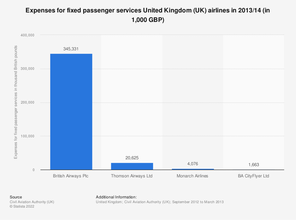 Statistic: Expenses for fixed passenger services United Kingdom (UK) airlines in 2013/14 (in 1,000 GBP) | Statista