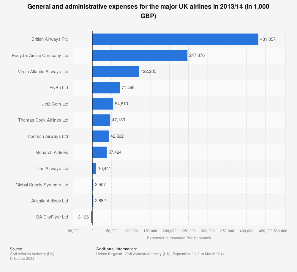 Statistic: General and administrative expenses for the major UK airlines in 2013/14 (in 1,000 GBP)   Statista