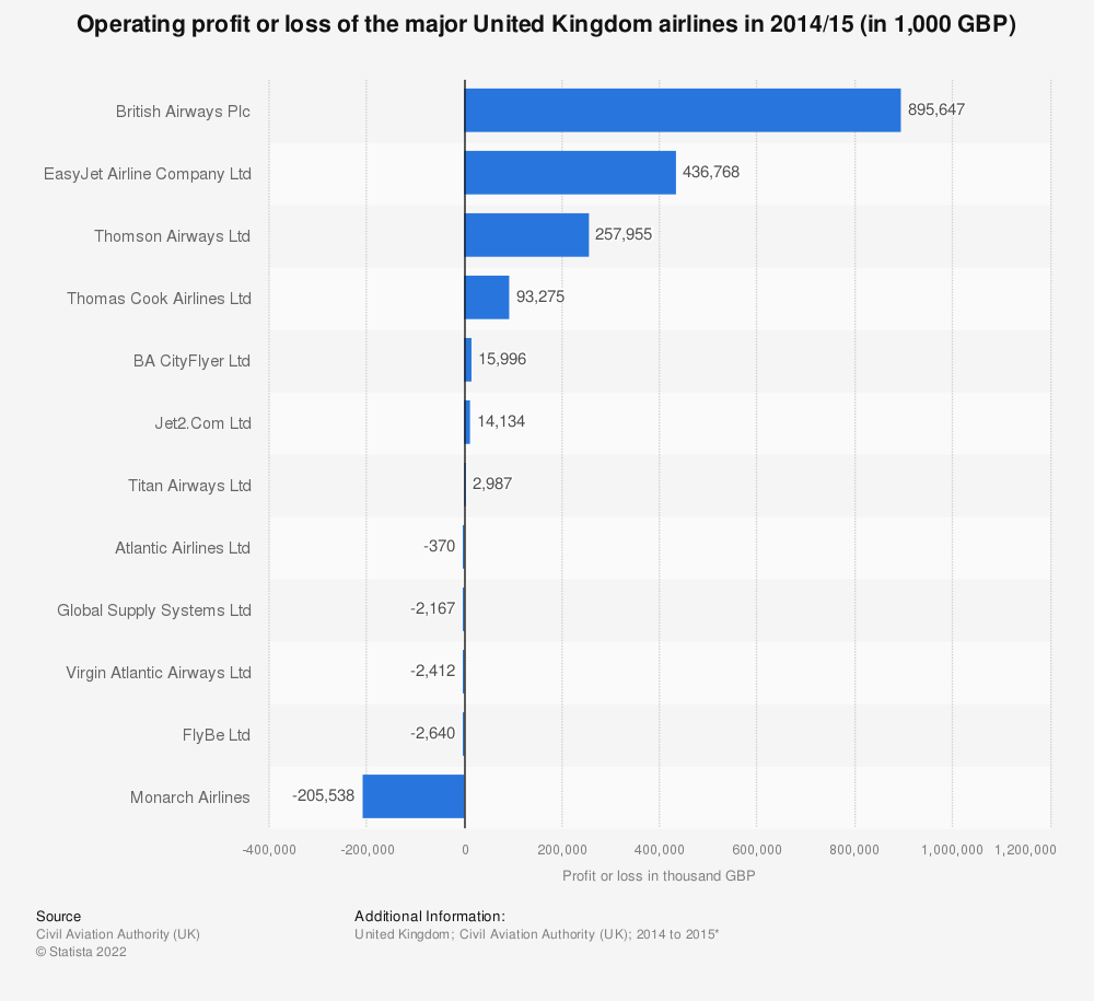 Statistic: Operating profit or loss of the major United Kingdom airlines in 2014/15 (in 1,000 GBP) | Statista