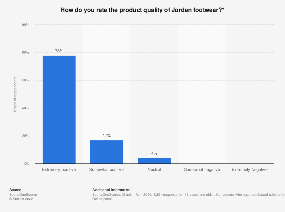 Statistic: How do you rate the product quality of Jordan footwear?* | Statista