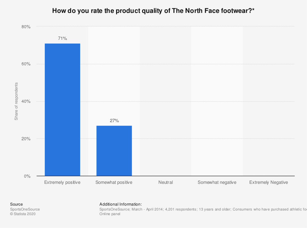 Statistic: How do you rate the product quality of The North Face footwear?* | Statista