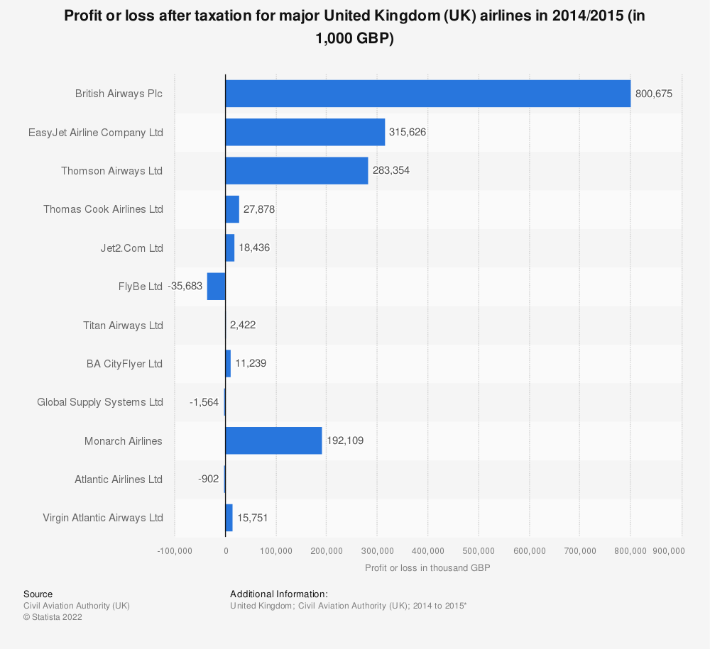 Statistic: Profit or loss after taxation for major United Kingdom (UK) airlines in 2014/2015 (in 1,000 GBP) | Statista