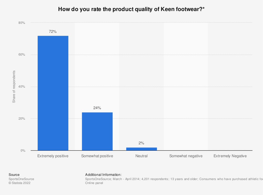 Statistic: How do you rate the product quality of Keen footwear?* | Statista