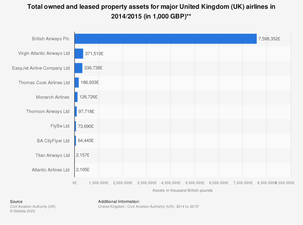 Statistic: Total owned and leased property assets for major United Kingdom (UK) airlines in 2014/2015 (in 1,000 GBP)** | Statista