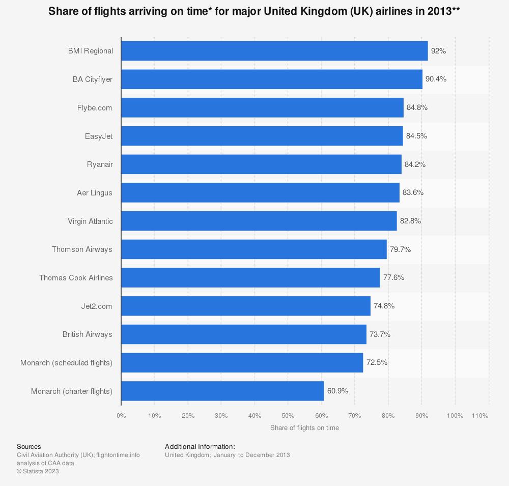 Statistic: Share of flights arriving on time* for major United Kingdom (UK) airlines in 2013** | Statista