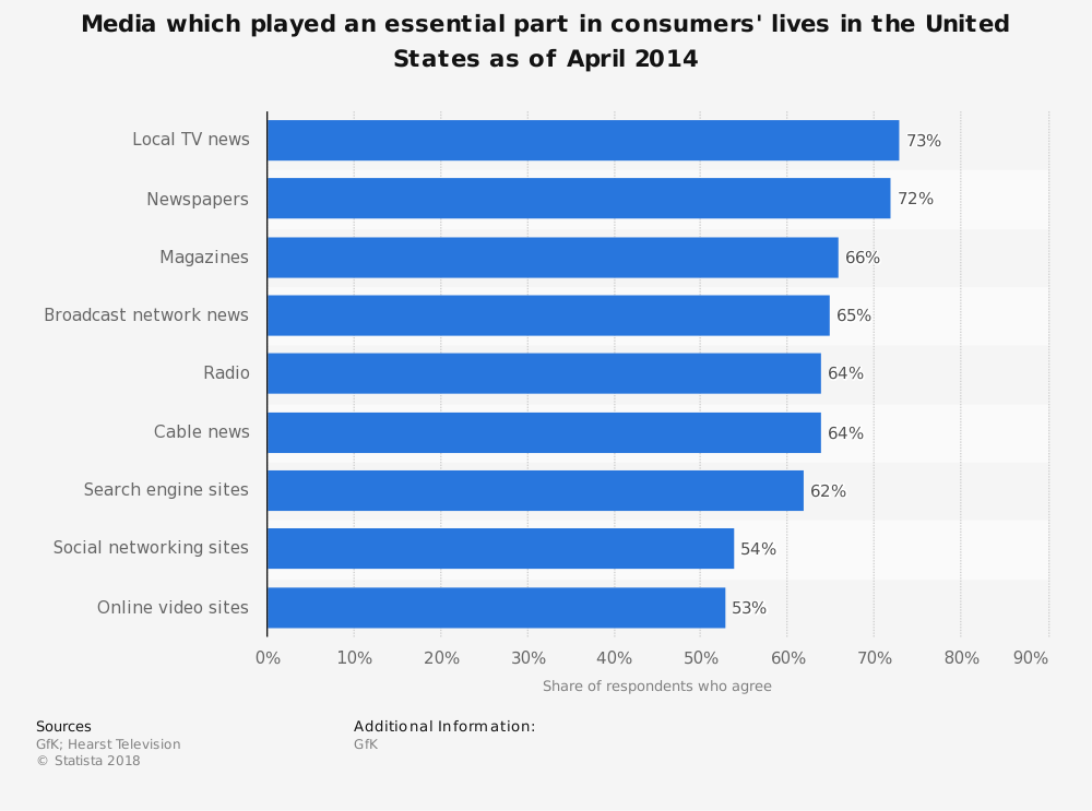Statistic: Media which played an essential part in consumers' lives in the United States as of April 2014 | Statista