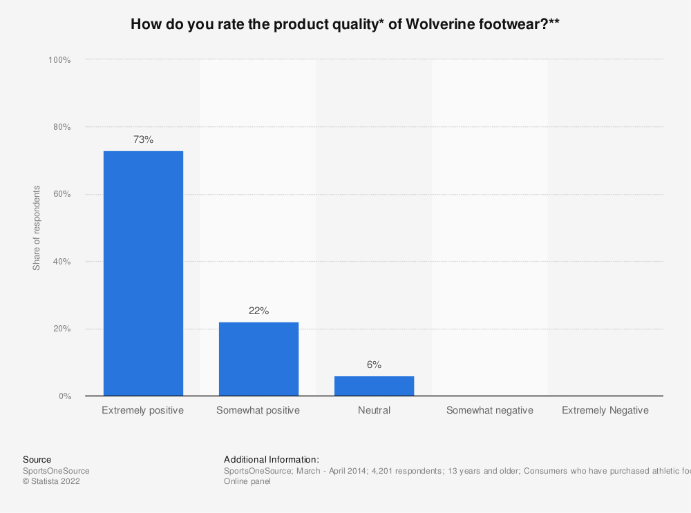 Statistic: How do you rate the product quality* of Wolverine footwear?**   Statista