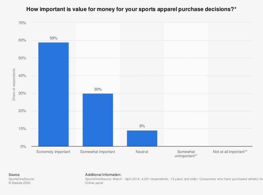 Statistic: How important is value for money for your sports apparel purchase decisions?* | Statista