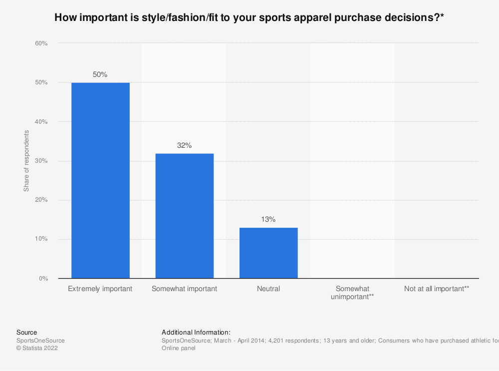 Statistic: How important is style/fashion/fit to your sports apparel purchase decisions?* | Statista