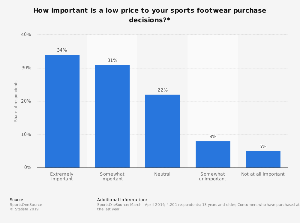 Statistic: How important is a low price to your sports footwear purchase decisions?* | Statista