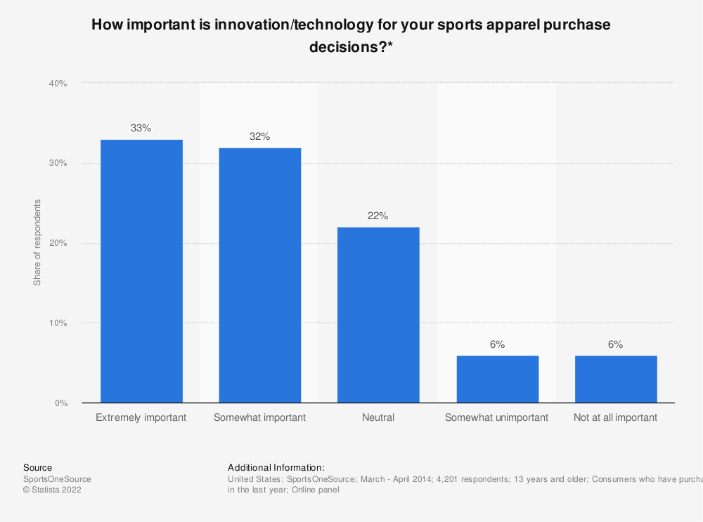 Statistic: How important is innovation/technology for your sports apparel purchase decisions?*   Statista