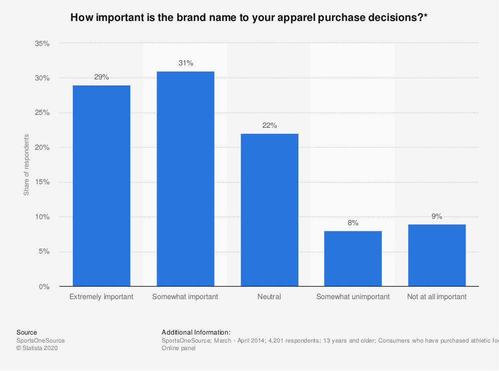 Statistic: How important is the brand name to your apparel purchase decisions?* | Statista