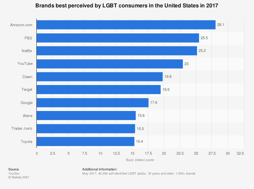 Statistic: Brands best perceived by LGBT consumers in the United States in 2017 | Statista
