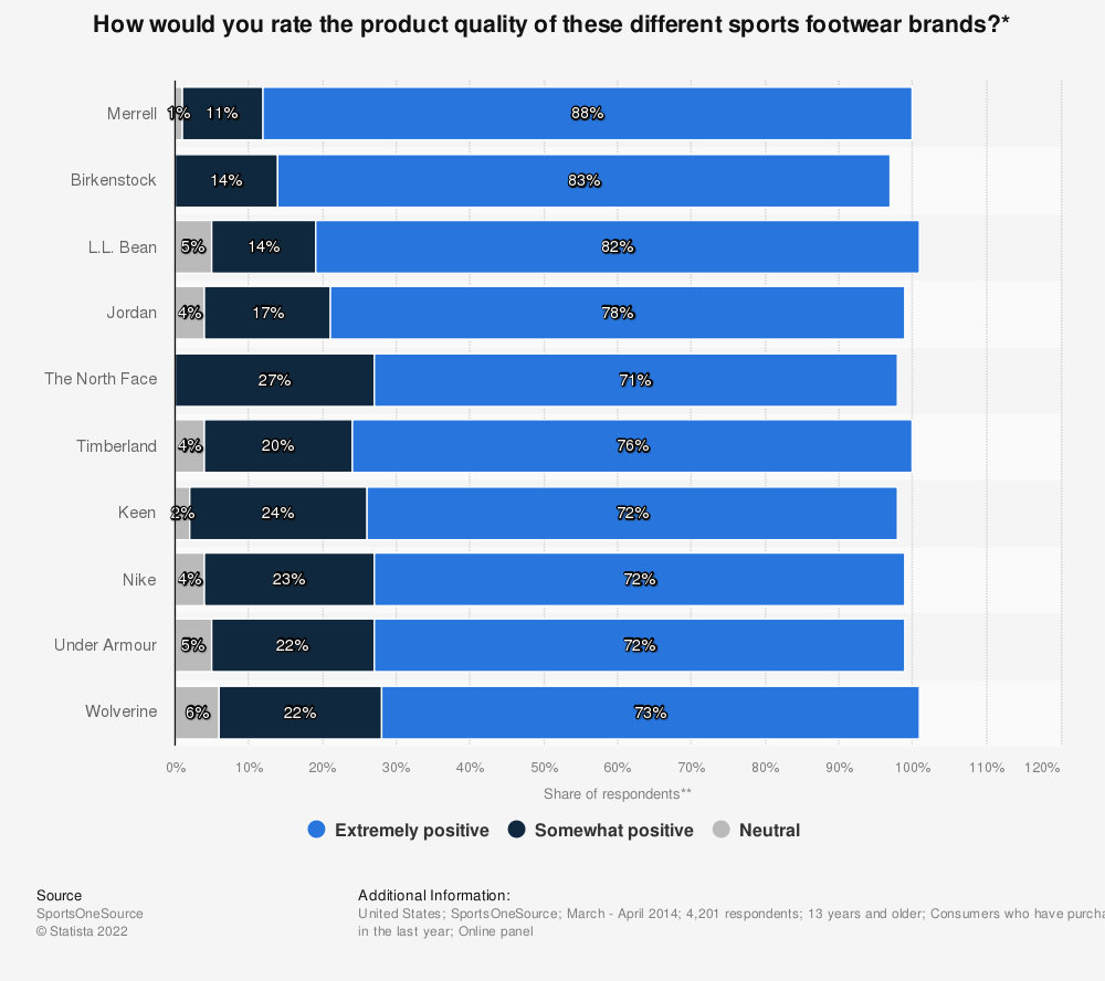 Statistic: How would you rate the product quality of these different sports footwear brands?* | Statista