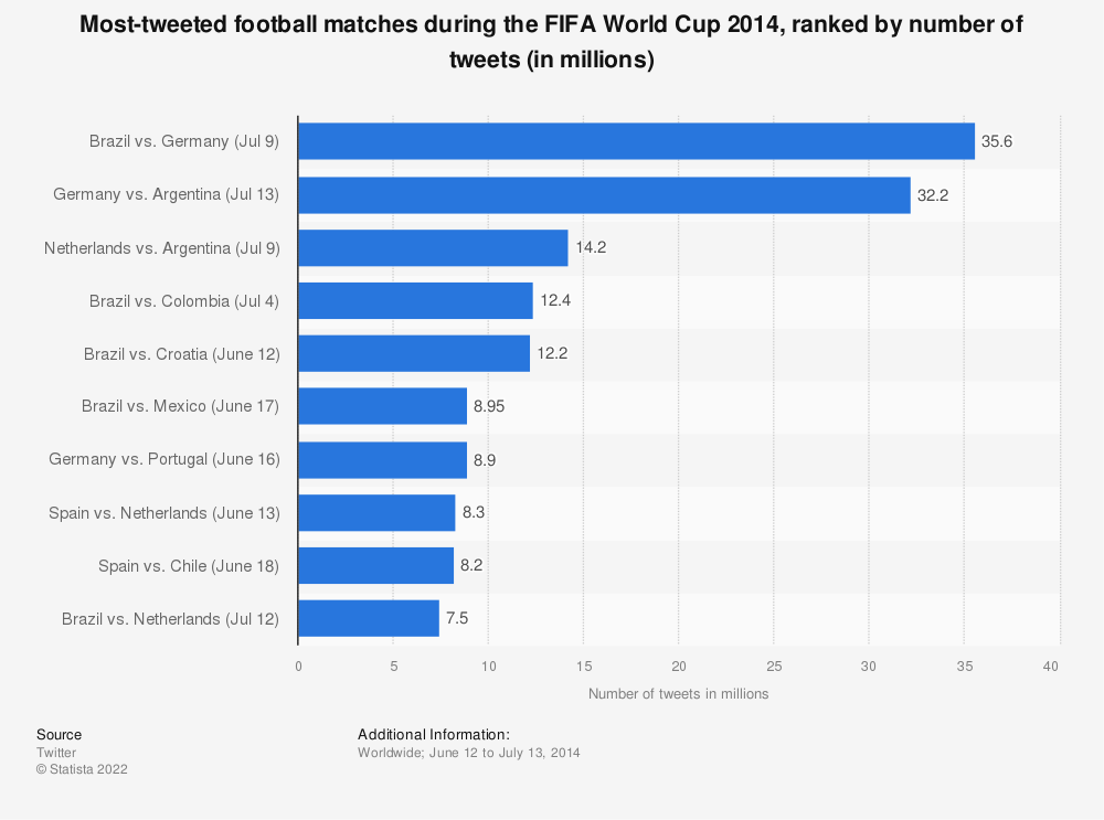 Statistic: Most-tweeted football matches during the FIFA World Cup 2014, ranked by number of tweets (in millions) | Statista
