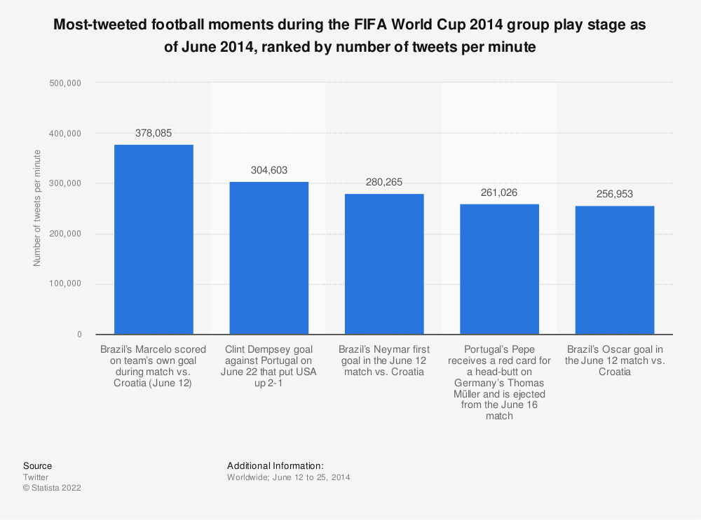 Statistic: Most-tweeted football moments during the FIFA World Cup 2014 group play stage as of June 2014, ranked by number of tweets per minute | Statista
