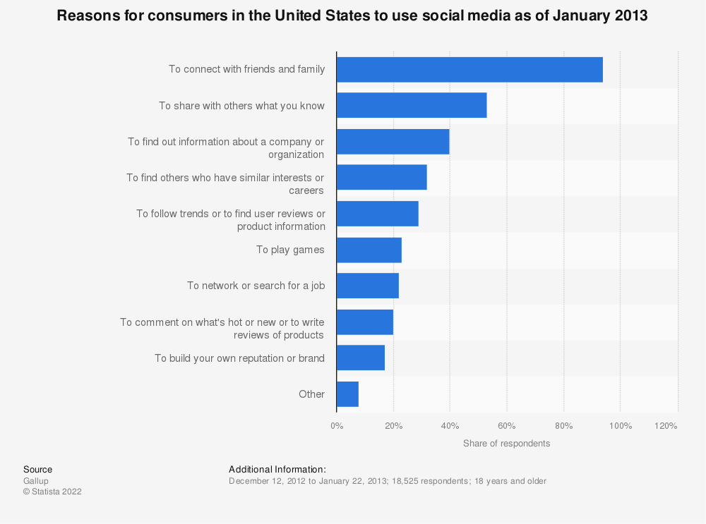 Statistic: Reasons for consumers in the United States to use social media as of January 2013 | Statista