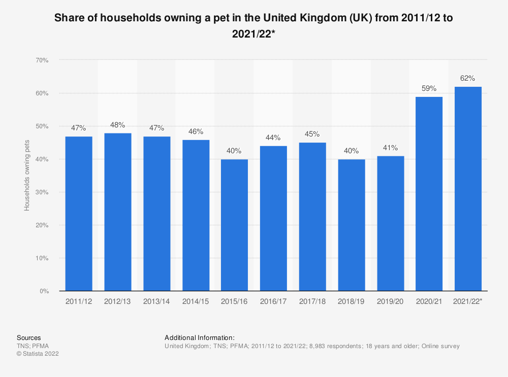 Statistic: Share of households owning a pet in the United Kingdom (UK) from 2009 to 2018 | Statista
