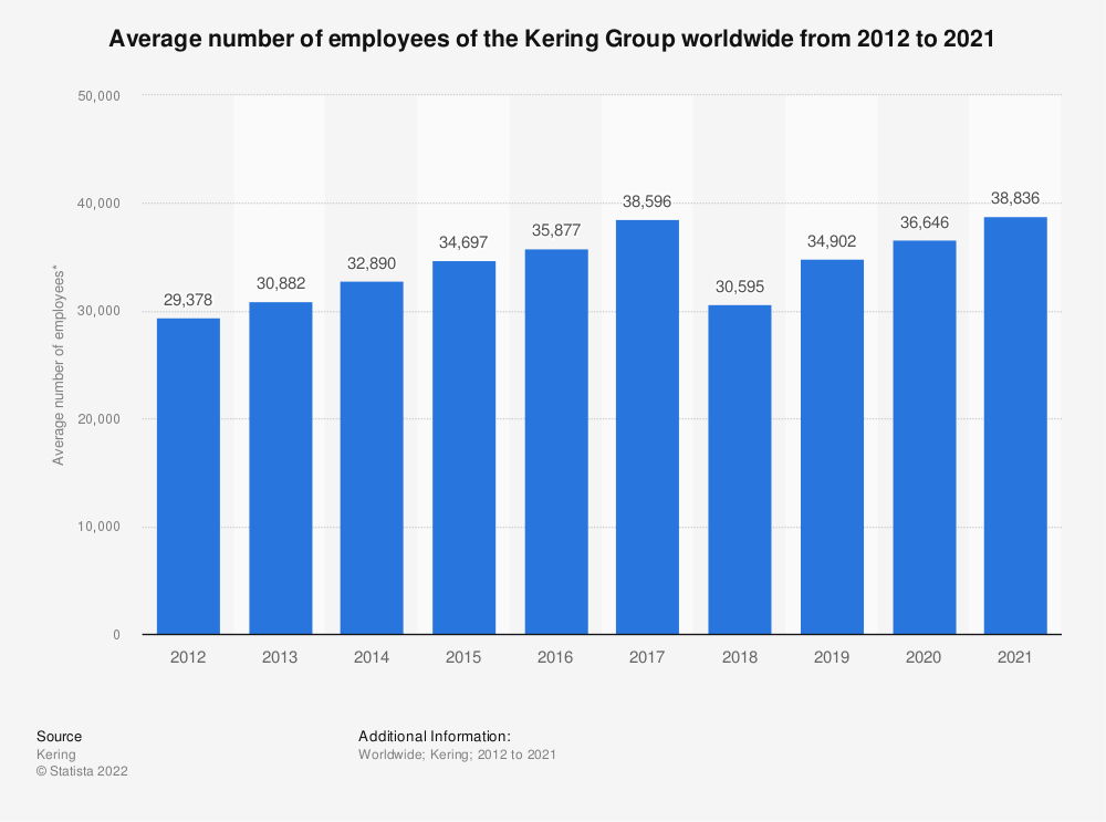 Statistic: Average number of employees of the Kering Group worldwide from 2012 to 2020 | Statista