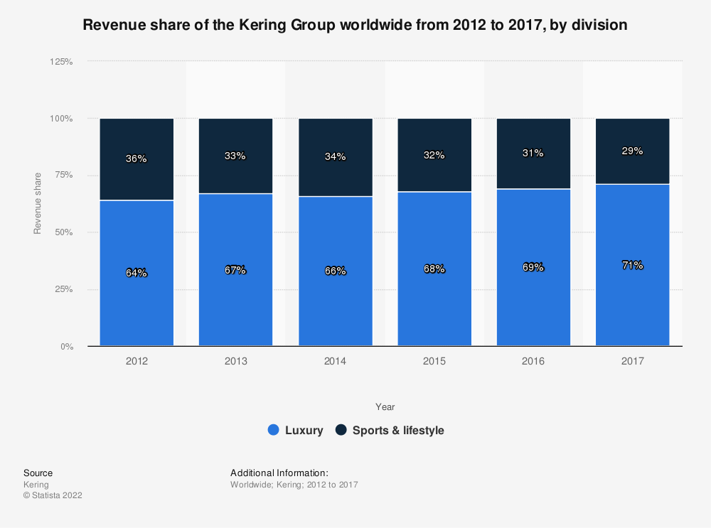 Statistic: Revenue share of the Kering Group worldwide from 2012 to 2017, by division | Statista
