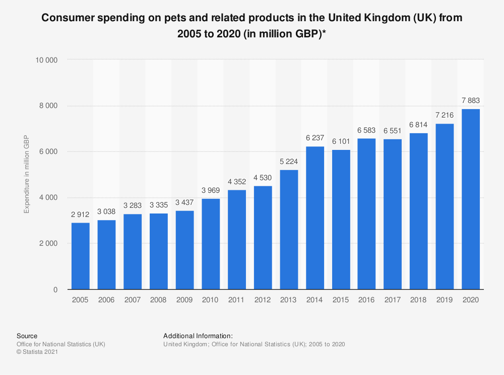 Statistic: Consumer spending on pets and related products in the United Kingdom (UK) from 2005 to 2018 (in million GBP)* | Statista