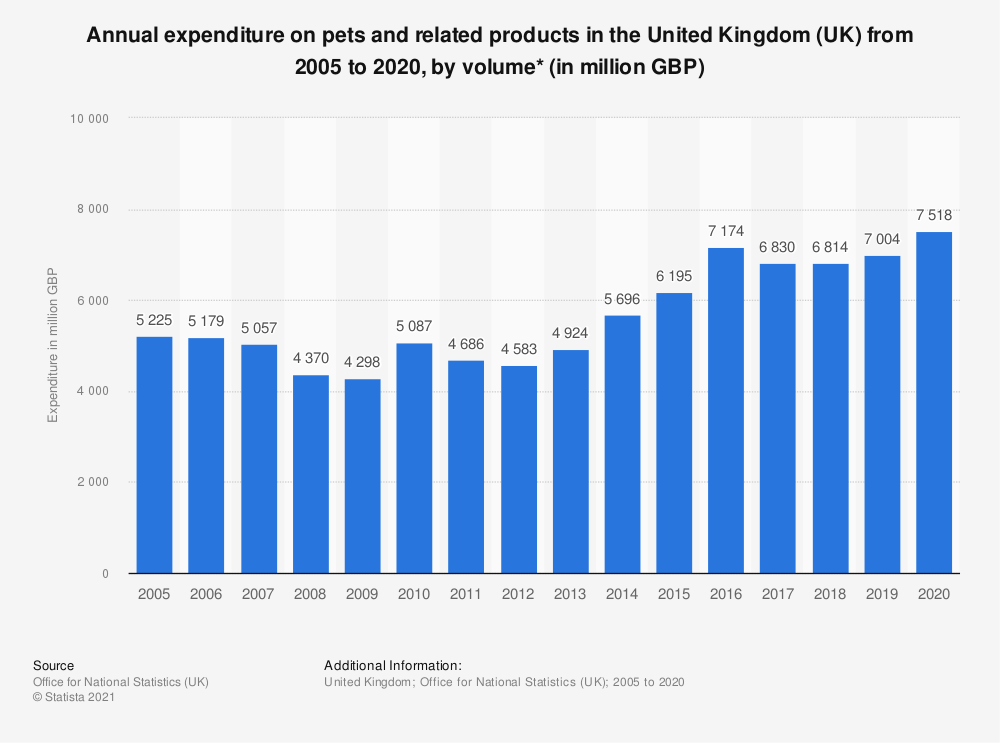 Statistic: Annual expenditure on pets and related products in the United Kingdom (UK) from 2005 to 2017, by volume* (in million GBP) | Statista