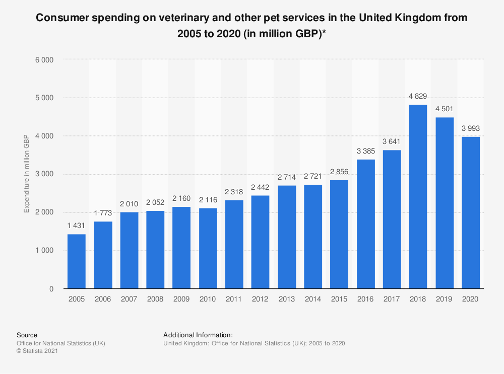 Statistic: Consumer spending on veterinary and other pet services in the United Kingdom from 2005 to 2018 (in million GBP)* | Statista