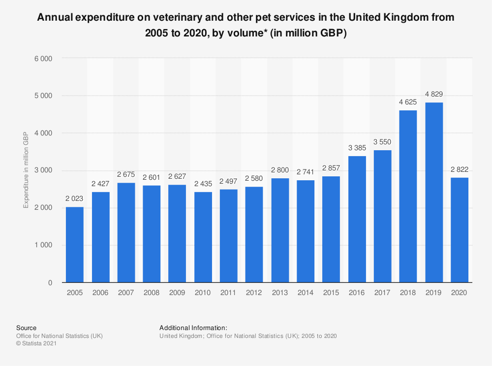 Statistic: Annual expenditure on veterinary and other pet services in the United Kingdom from 2005 to 2017, by volume* (in million GBP)   Statista