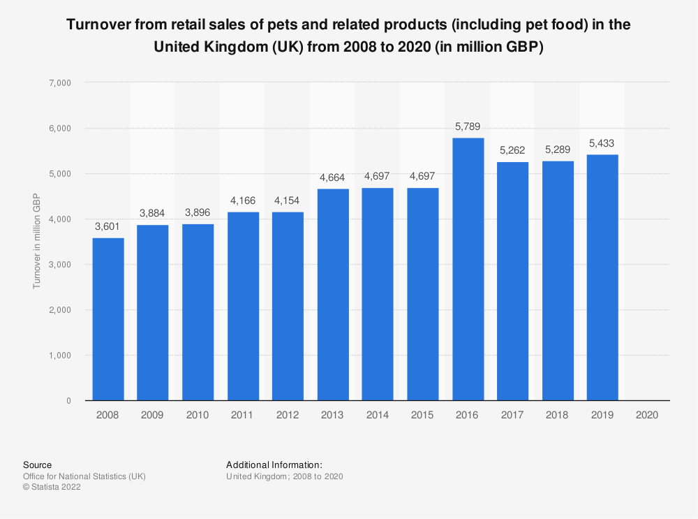 Statistic: Turnover from retail sales of pets and related products (including pet food) in the United Kingdom (UK) from 2008 to 2018 (in million GBP) | Statista