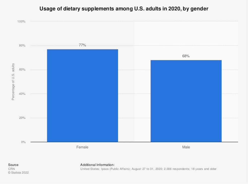 Statistic: Usage of dietary supplements among U.S. adults in 2020, by gender | Statista