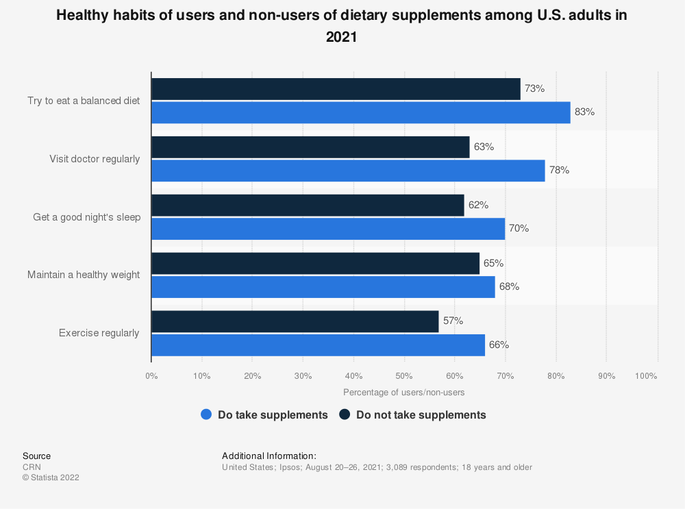Statistic: Healthy habits of users and non-users of dietary supplements among U.S. adults in 2018 | Statista