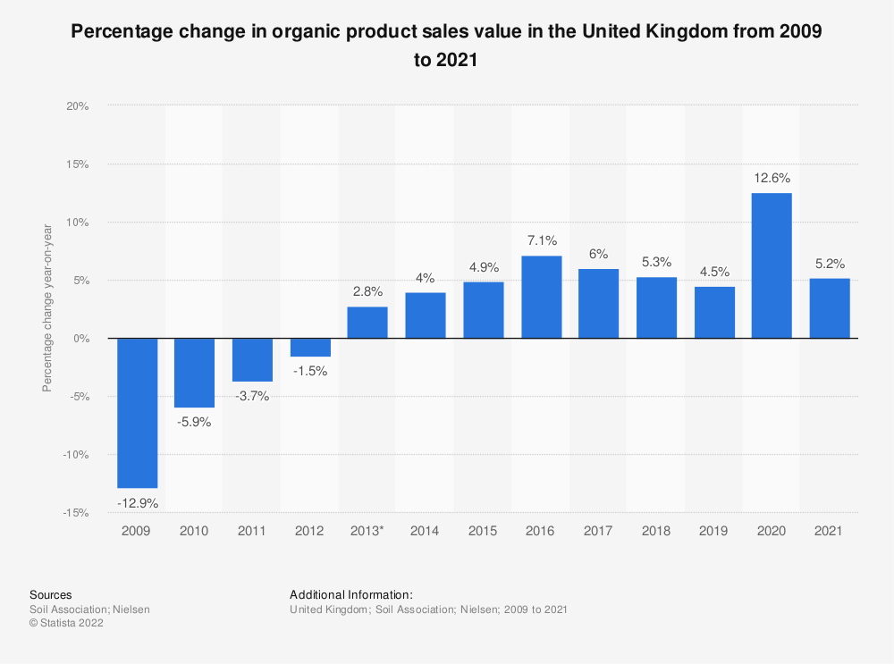 Statistic: Percentage change in organic product sales value in the United Kingdom from 2009 to 2017 | Statista