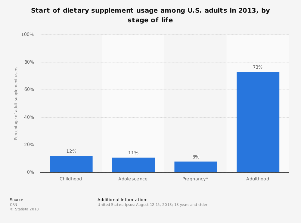 Statistic: Start of dietary supplement usage among U.S. adults in 2013, by stage of life | Statista