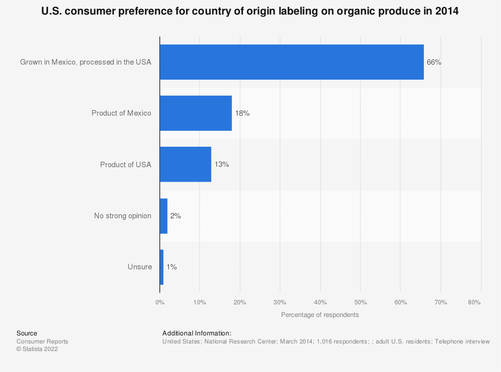 Statistic: U.S. consumer preference for country of origin labeling on organic produce in 2014 | Statista