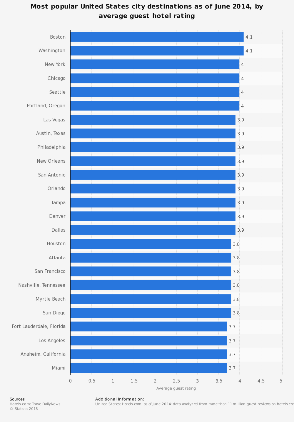 Statistic: Most popular United States city destinations as of June 2014, by average guest hotel rating | Statista