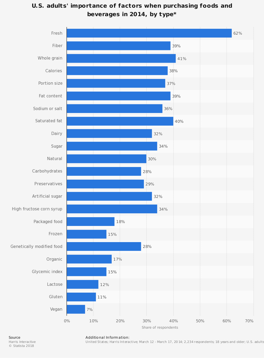 Statistic: U.S. adults' importance of factors when purchasing foods and beverages in 2014, by type* | Statista