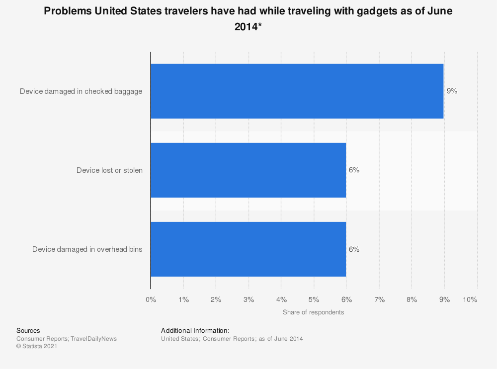 Statistic: Problems United States travelers have had while traveling with gadgets as of June 2014* | Statista
