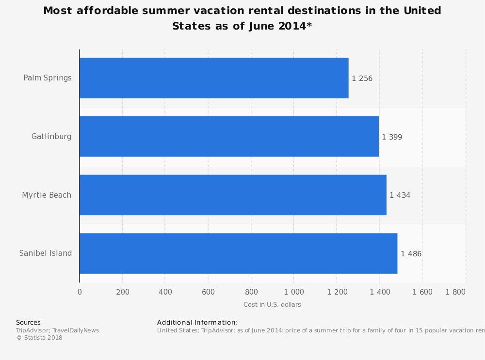 Statistic: Most affordable summer vacation rental destinations in the United States as of June 2014* | Statista