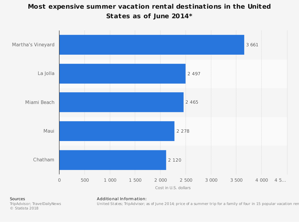 Statistic: Most expensive summer vacation rental destinations in the United States as of June 2014* | Statista