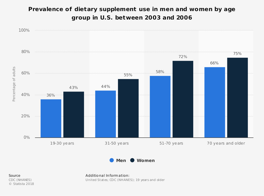 Statistic: Prevalence of dietary supplement use in men and women by age group in U.S. between 2003 and 2006 | Statista