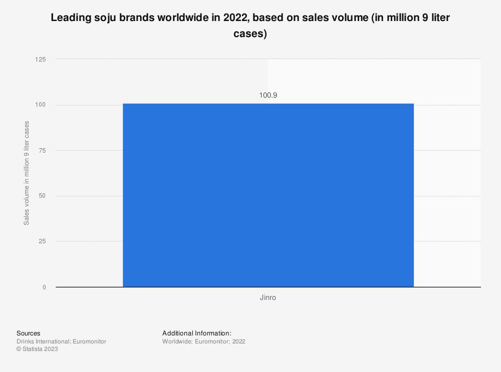 Statistic: Leading soju brands worldwide in 2019, based on sales volume (in million 9 liter cases)    Statista