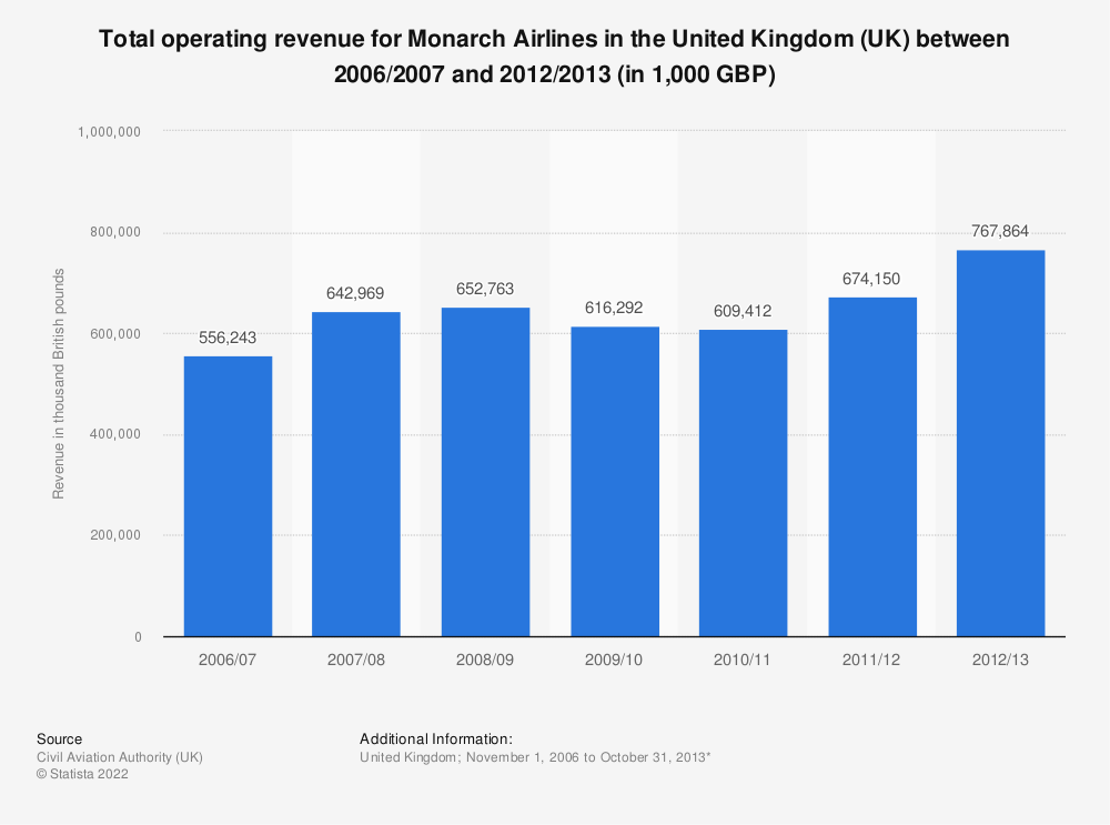Statistic: Total operating revenue for Monarch Airlines in the United Kingdom (UK) between 2006/2007 and 2012/2013 (in 1,000 GBP) | Statista