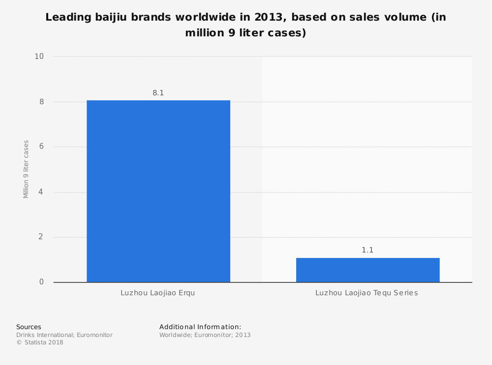 Statistic: Leading baijiu brands worldwide in 2013, based on sales volume (in million 9 liter cases)  | Statista