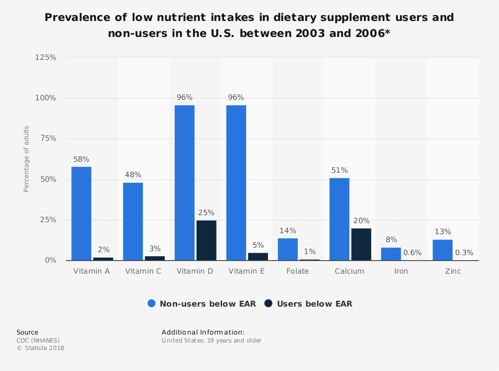 Statistic: Prevalence of low nutrient intakes in dietary supplement users and non-users in the U.S. between 2003 and 2006* | Statista